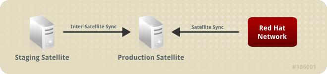 Red Hat Network Hosted からの同期と Satellite 中継サーバーからの同期