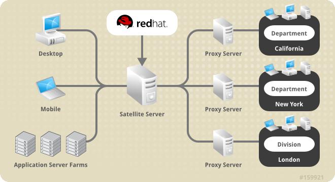 搭配使用衛星伺服器和 RHN Proxy Server