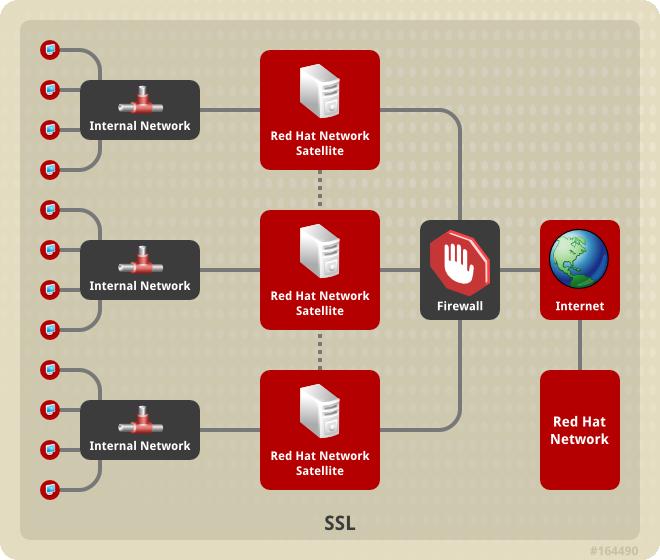 多衛星伺服器平行階層拓樸