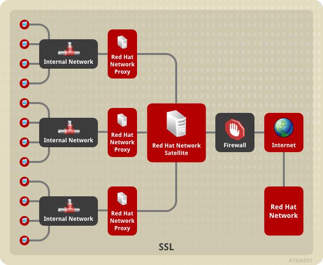 衛星-代理伺服器垂直階層拓樸