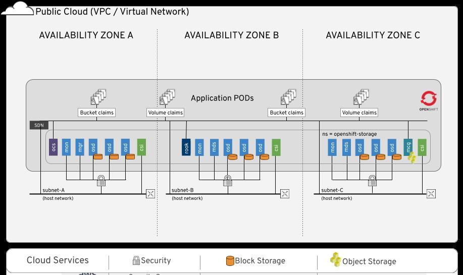 OpenShift Container Storage architecture
