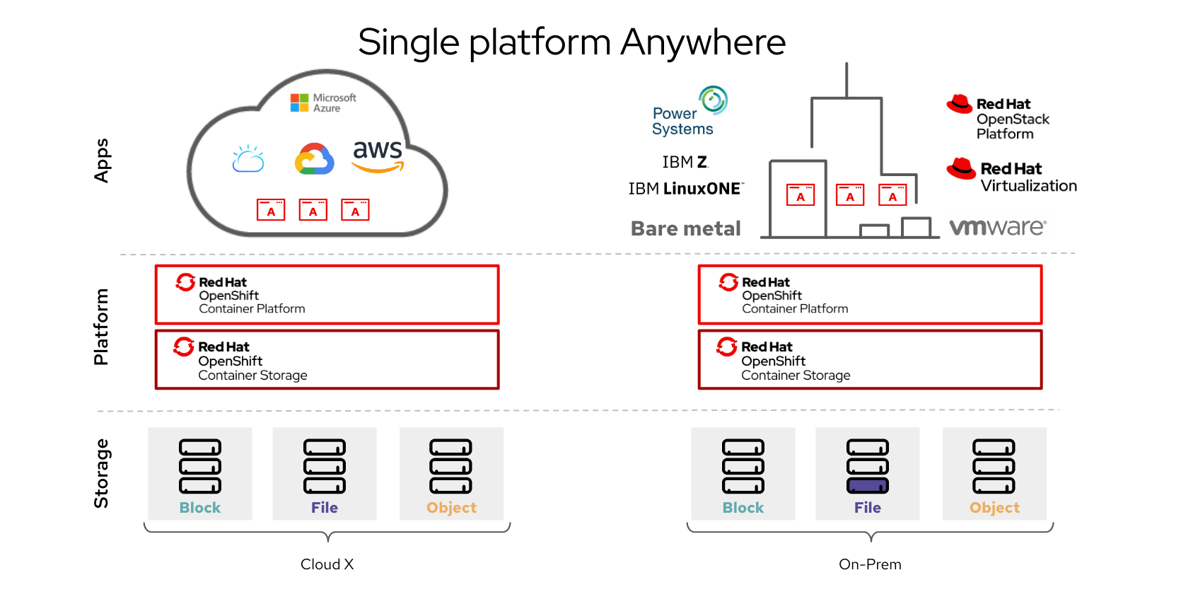 Red Hat OpenShift Container Storage architecture