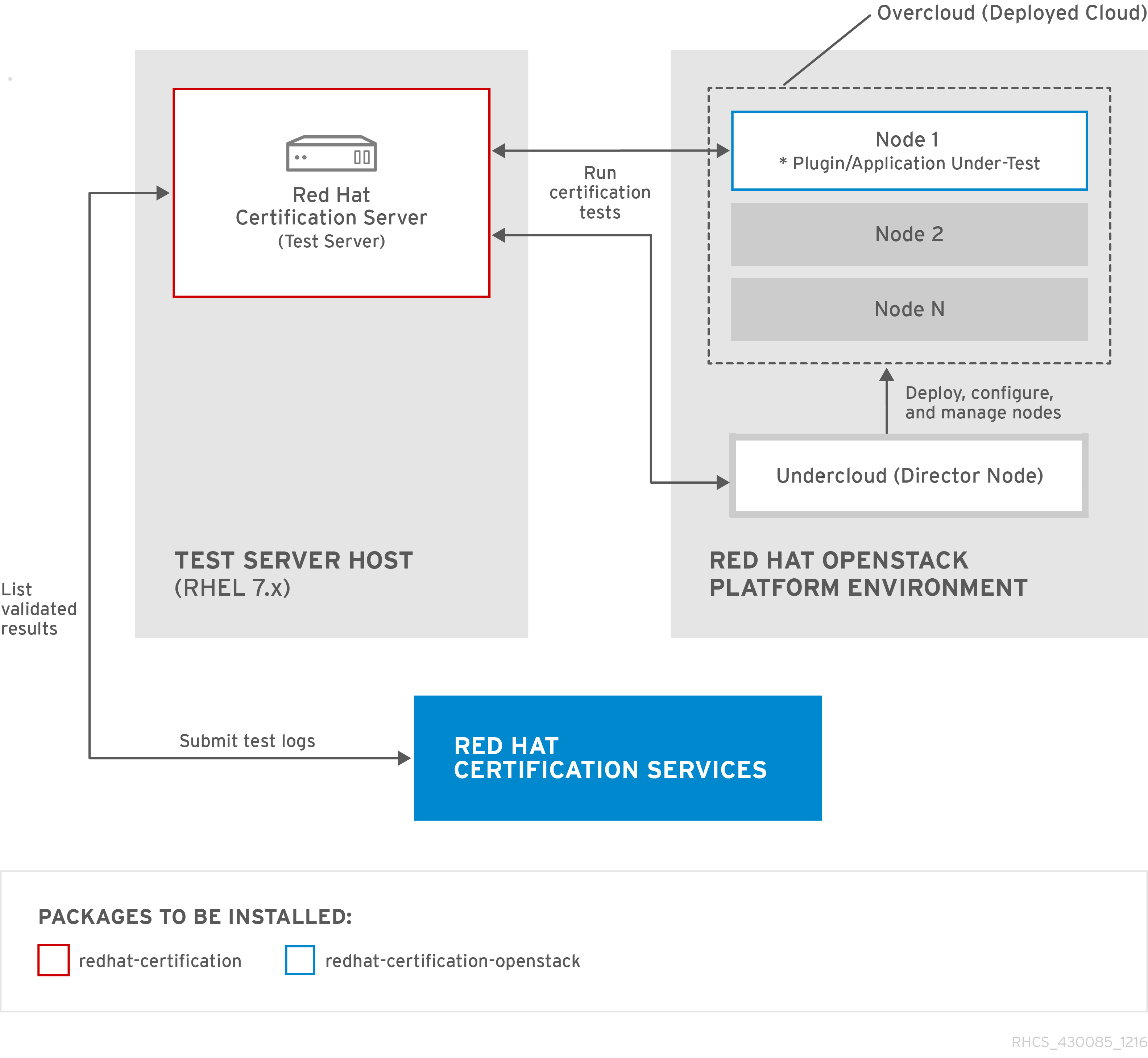 Red Hat OpenStack Certification Workflow Guide Red Hat