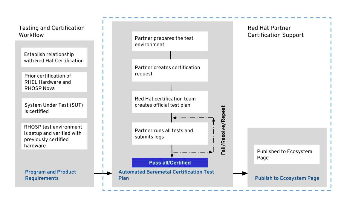 shared Bare Metal testing and certification workflow