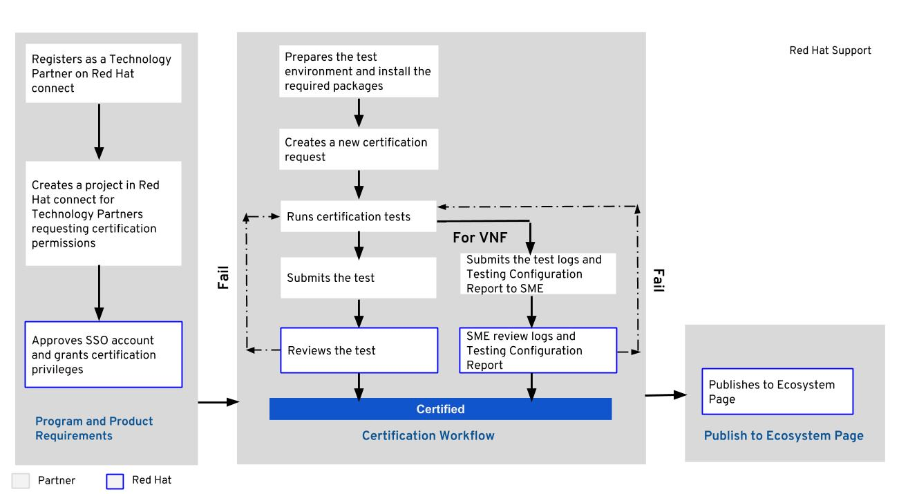 Virtualized Network Function Workflow