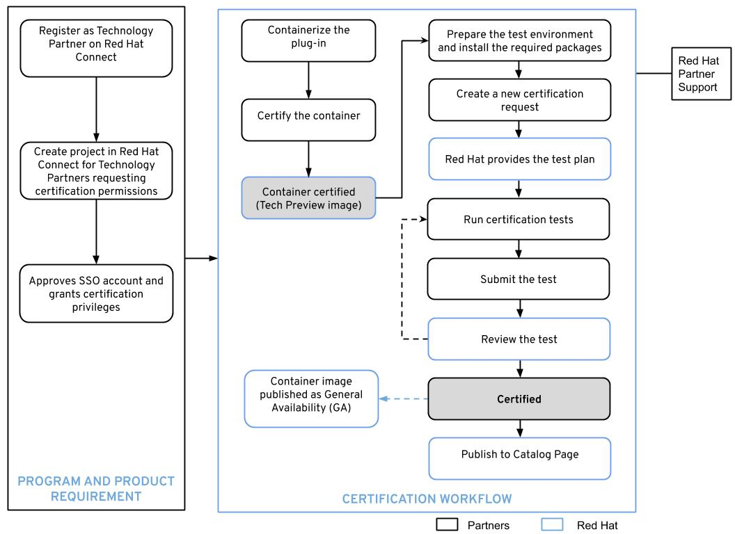 Certification Workflow Overview