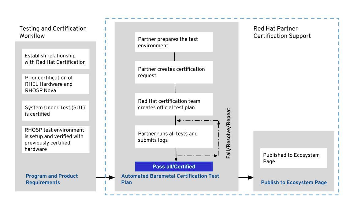 Bare Metal Certification Process