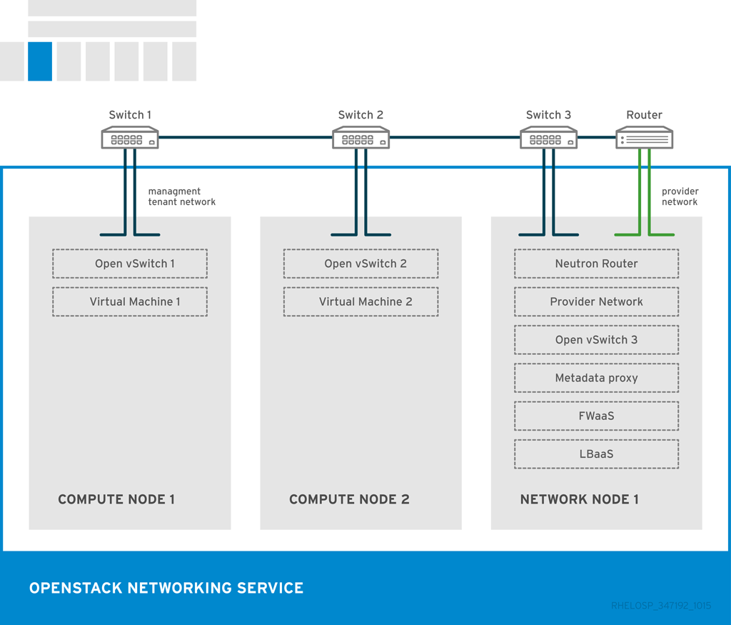 Architecture Guide Red Hat Customer Portal Use Of The Opto Switch Or Interrupter As A Ro Meccanisms Networking Interfaces