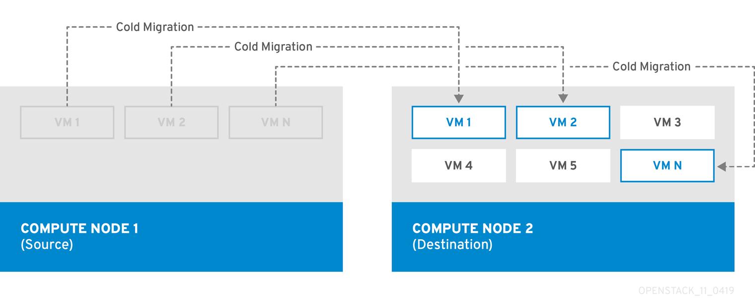 Director Installation and Usage Red Hat OpenStack Platform