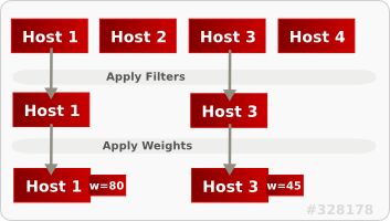 Scheduling Hosts