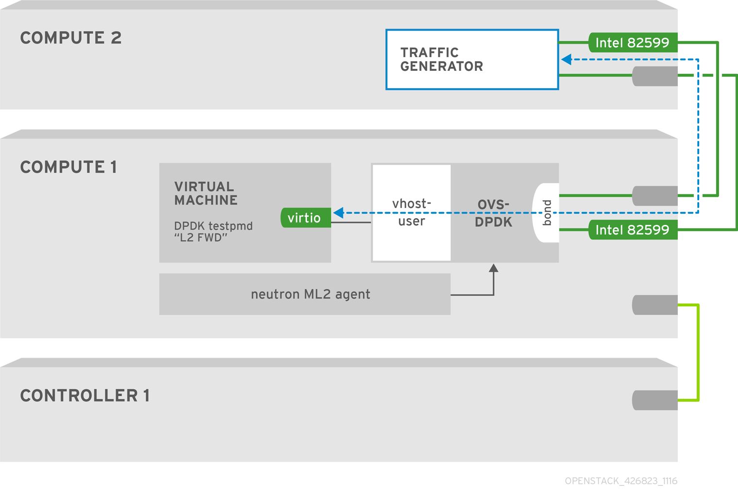 OpenStack NFV Config Tuning 426823 1116 JCS OVS DPDK