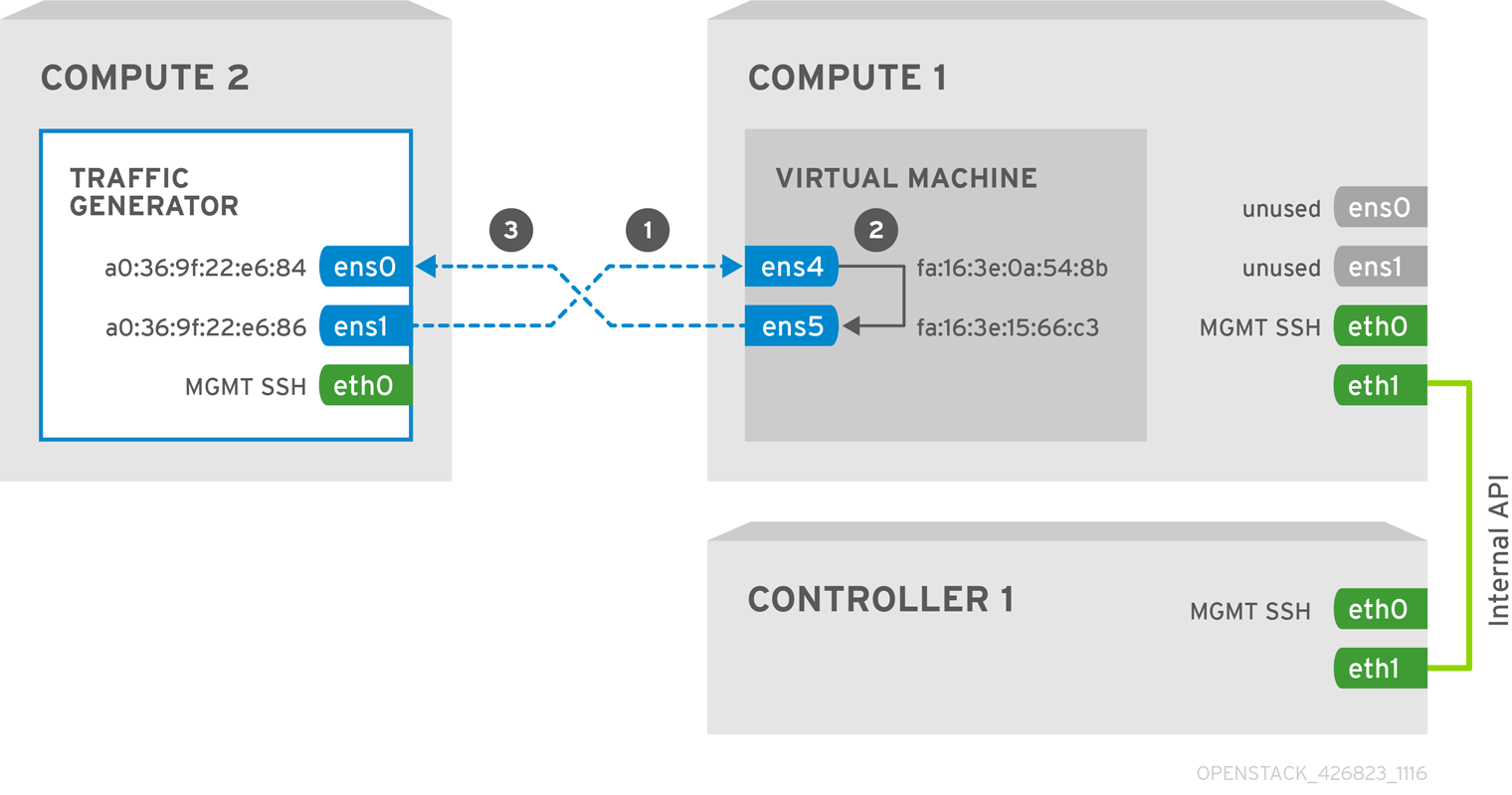 OpenStack NFV Config Tuning 426823 1116 JCS SR IOV