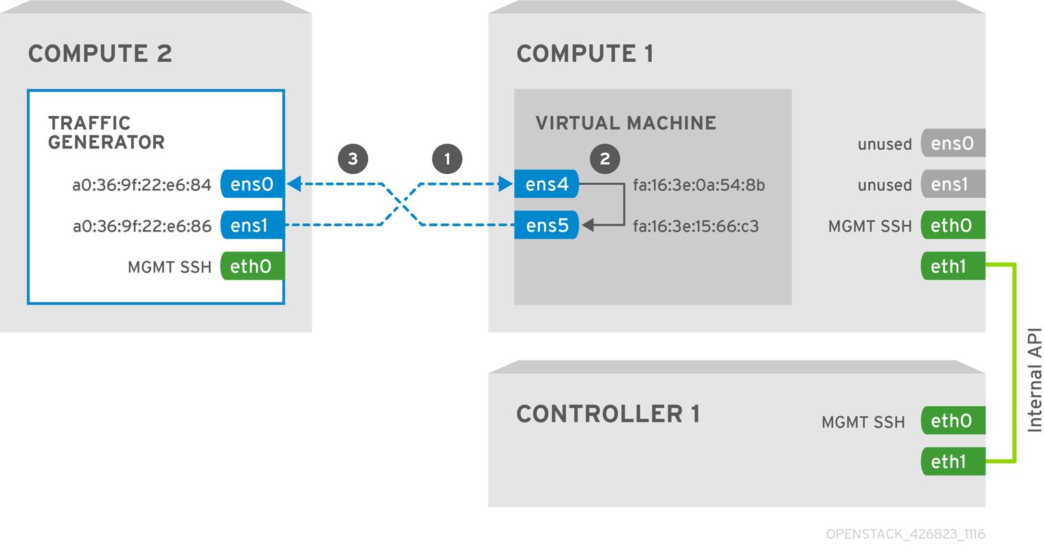 ネットワーク機能仮想化 (NFV) の設定ガイド Red Hat OpenStack