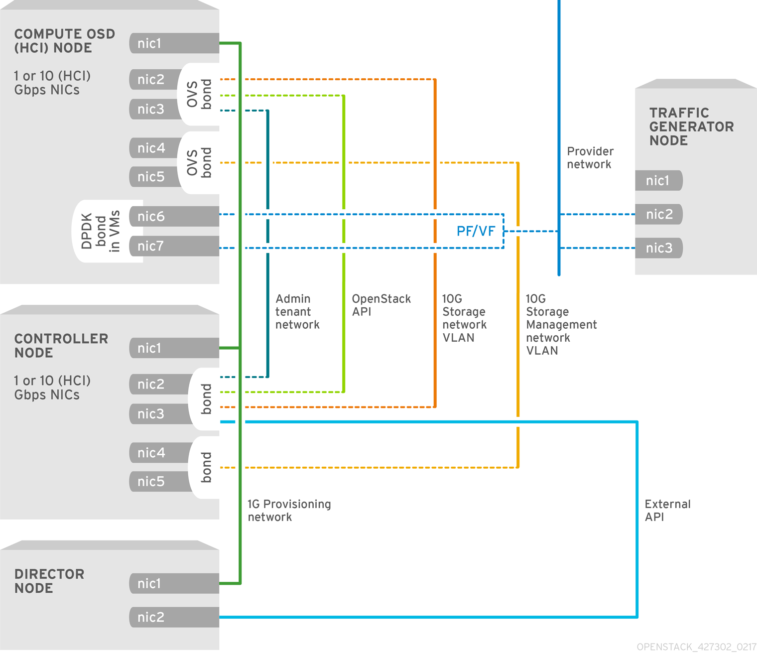 NFV SR-IOV Topology with HCI