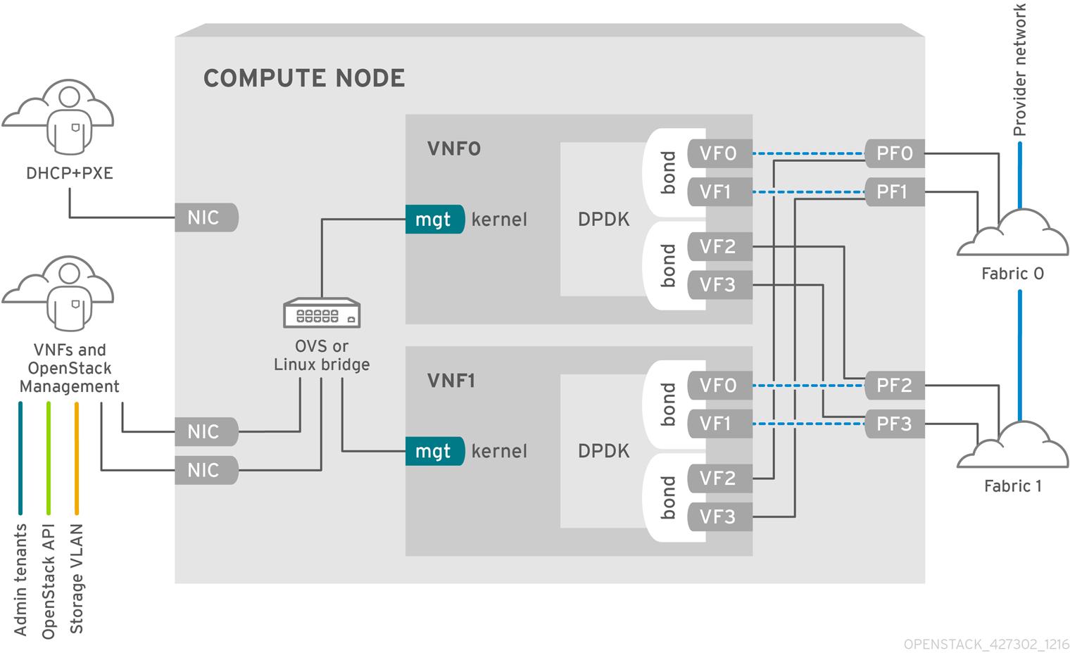 NFV SR-IOV deployment