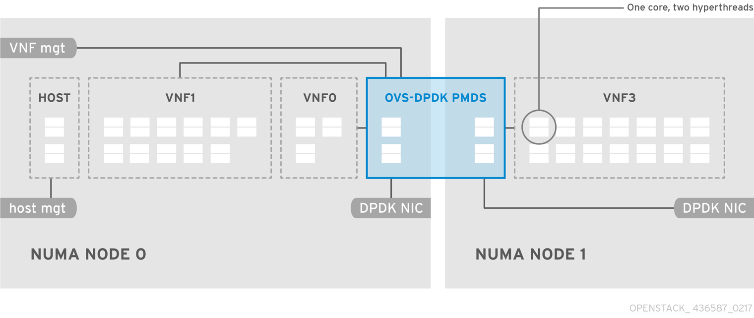 OpenStack NFV Hardware Capacities 436587 0217 ECE OVS DPDK