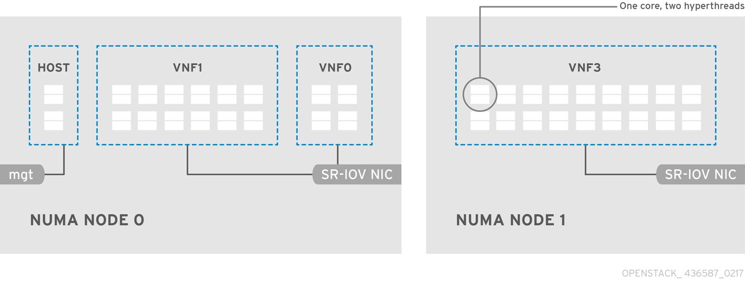 OpenStack NFV Hardware Capacities 436587 0217 ECE SR IOV