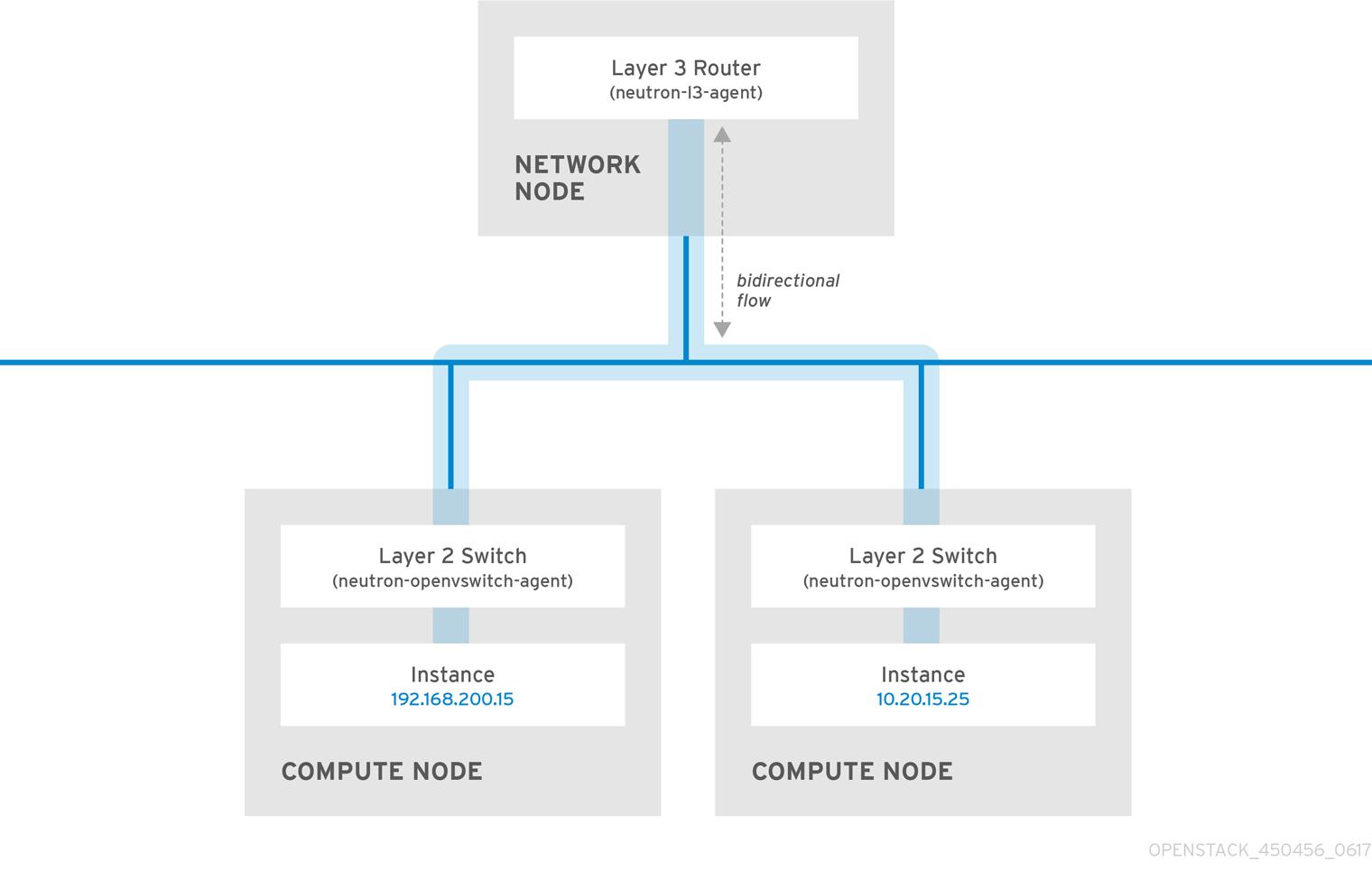 Networking Guide Red Hat OpenStack Platform 10 | Red Hat