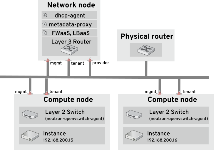 example network