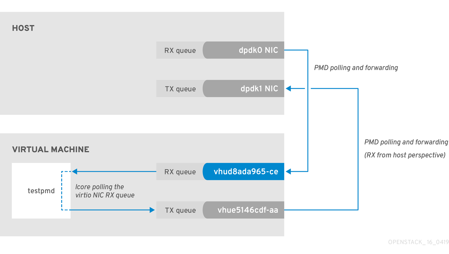 OVS-DPDK End to End Troubleshooting Guide Red Hat OpenStack