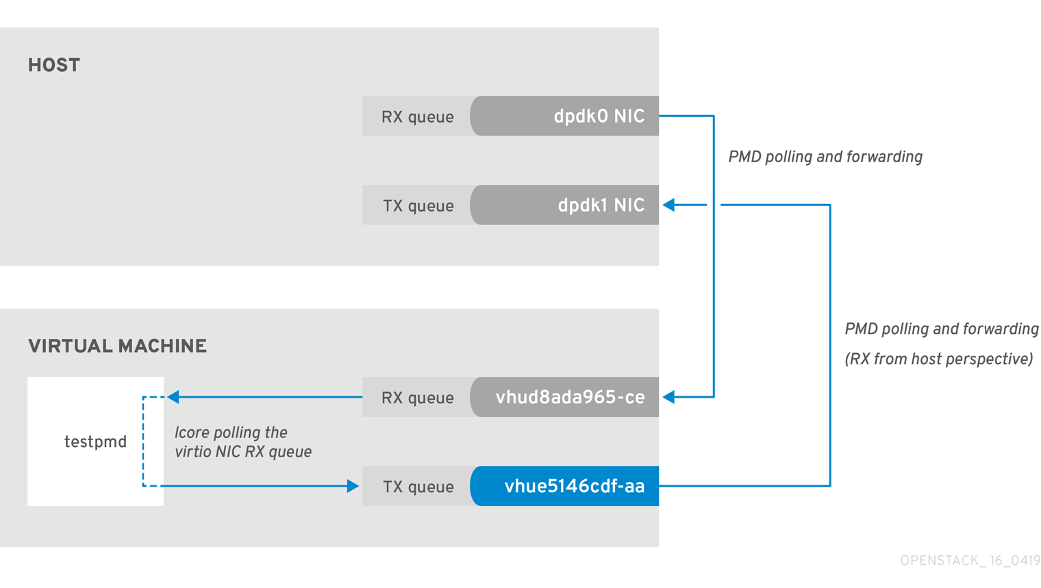 Chapter 2  Validating an OVS-DPDK Deployment Red Hat