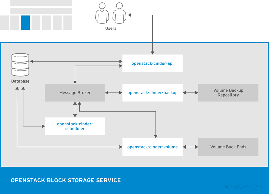 Block storage architecture diagram