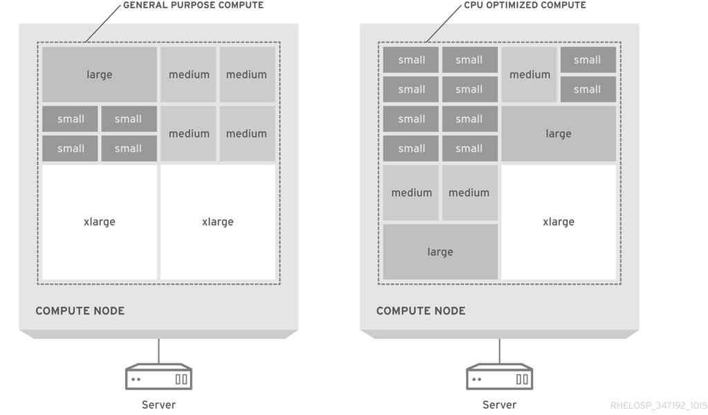 RHEL OSP arch 347192 1015 JCS Ex Compute Flavors