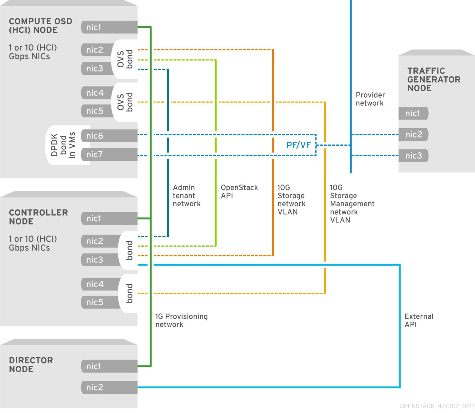 NFV SR-IOV Topology with HCI