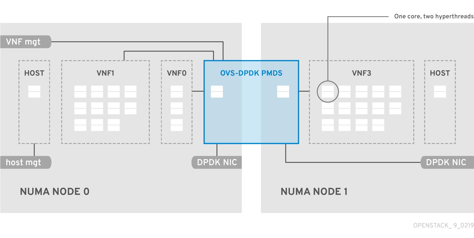 OpenStack NFV NUMA 9 0219