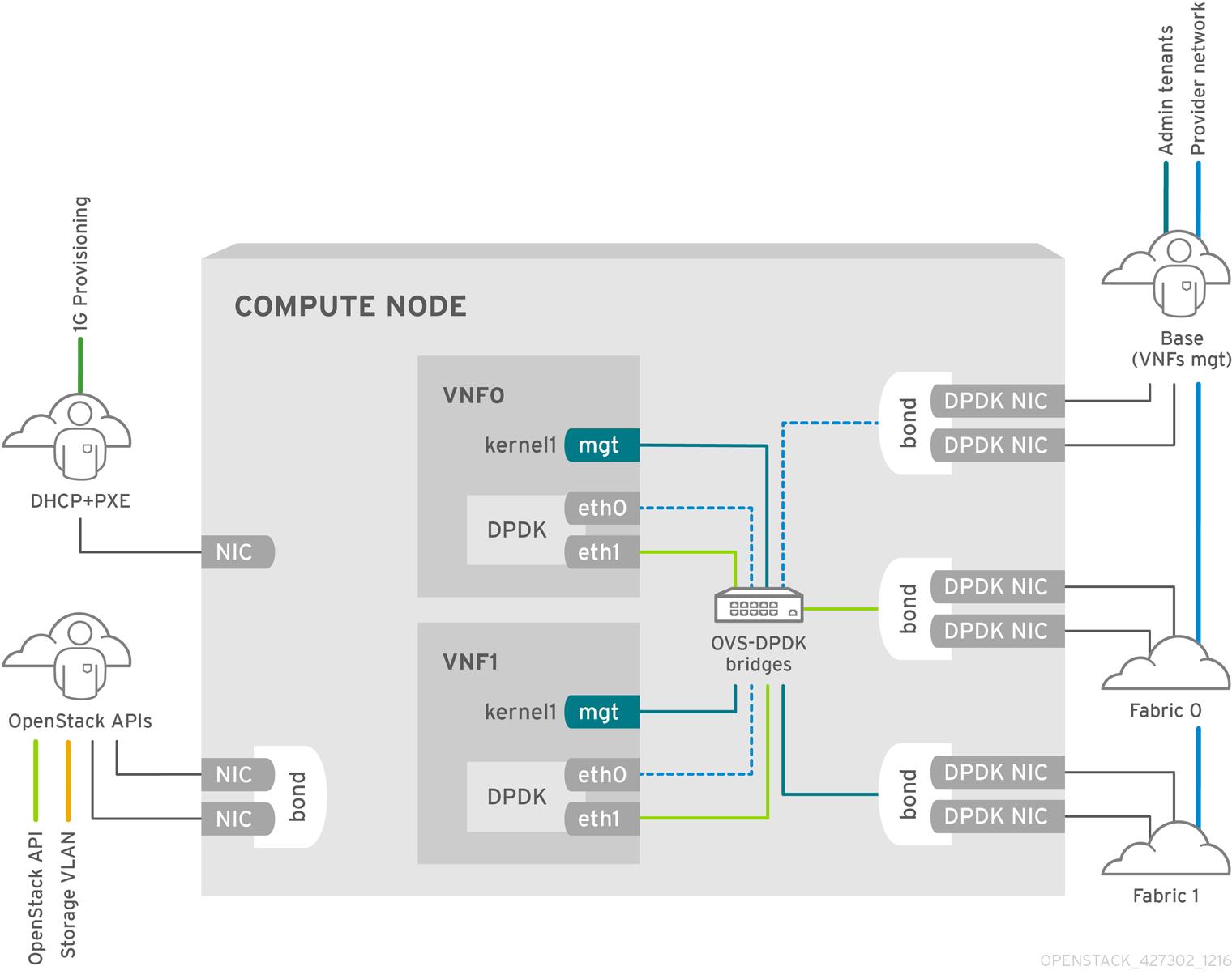 ネットワーク機能仮想化 (NFV) ...