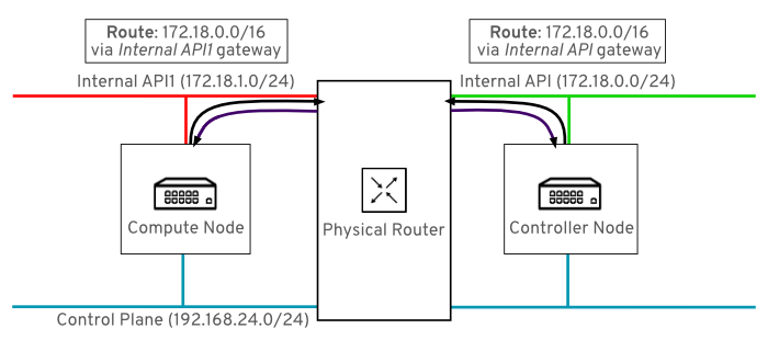 composable networks topology internal api