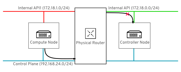 composable networks topology control plane