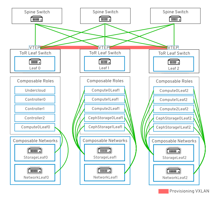 provisioning network vxlan