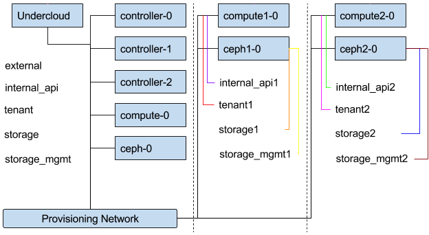 composable networks topology api networks