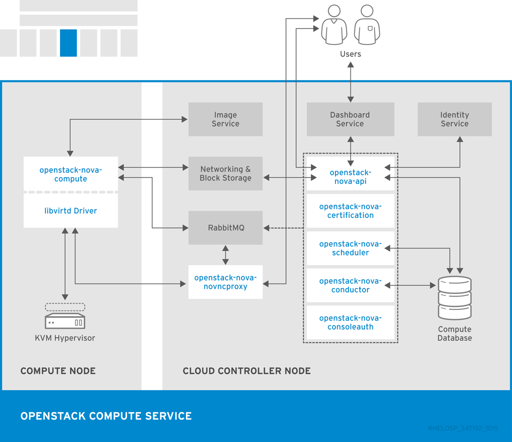Compute architecture diagram