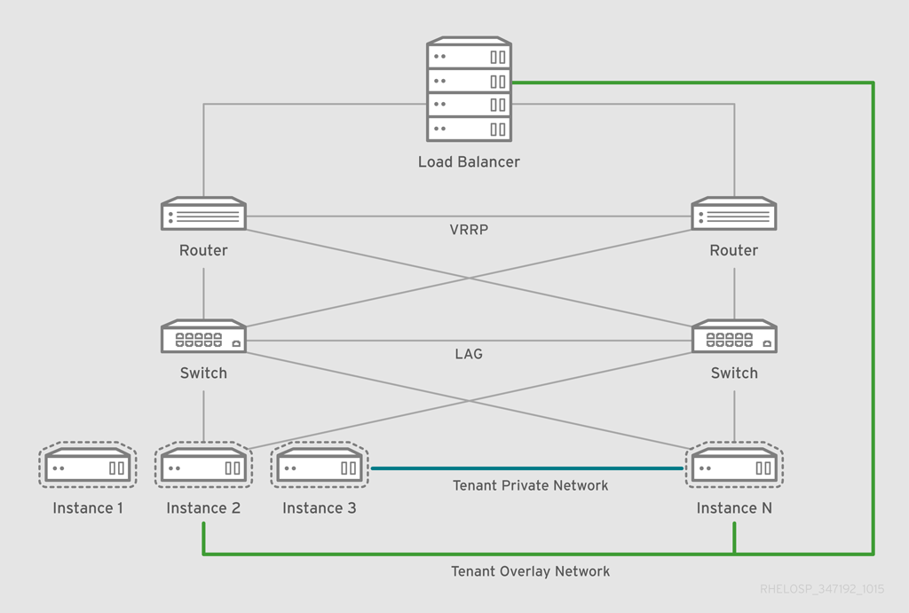 RHEL OSP arch 347192 1015 JCS Ex Network Web Workload
