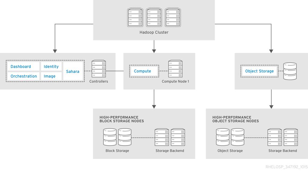RHEL OSP arch 347192 1015 JCS Ex Storage analytics