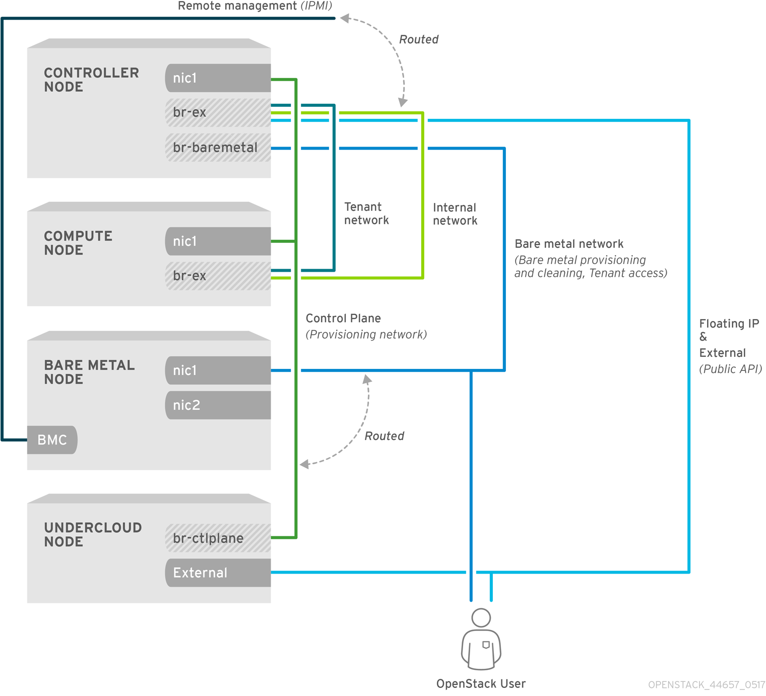 Default bare metal network architecture diagram