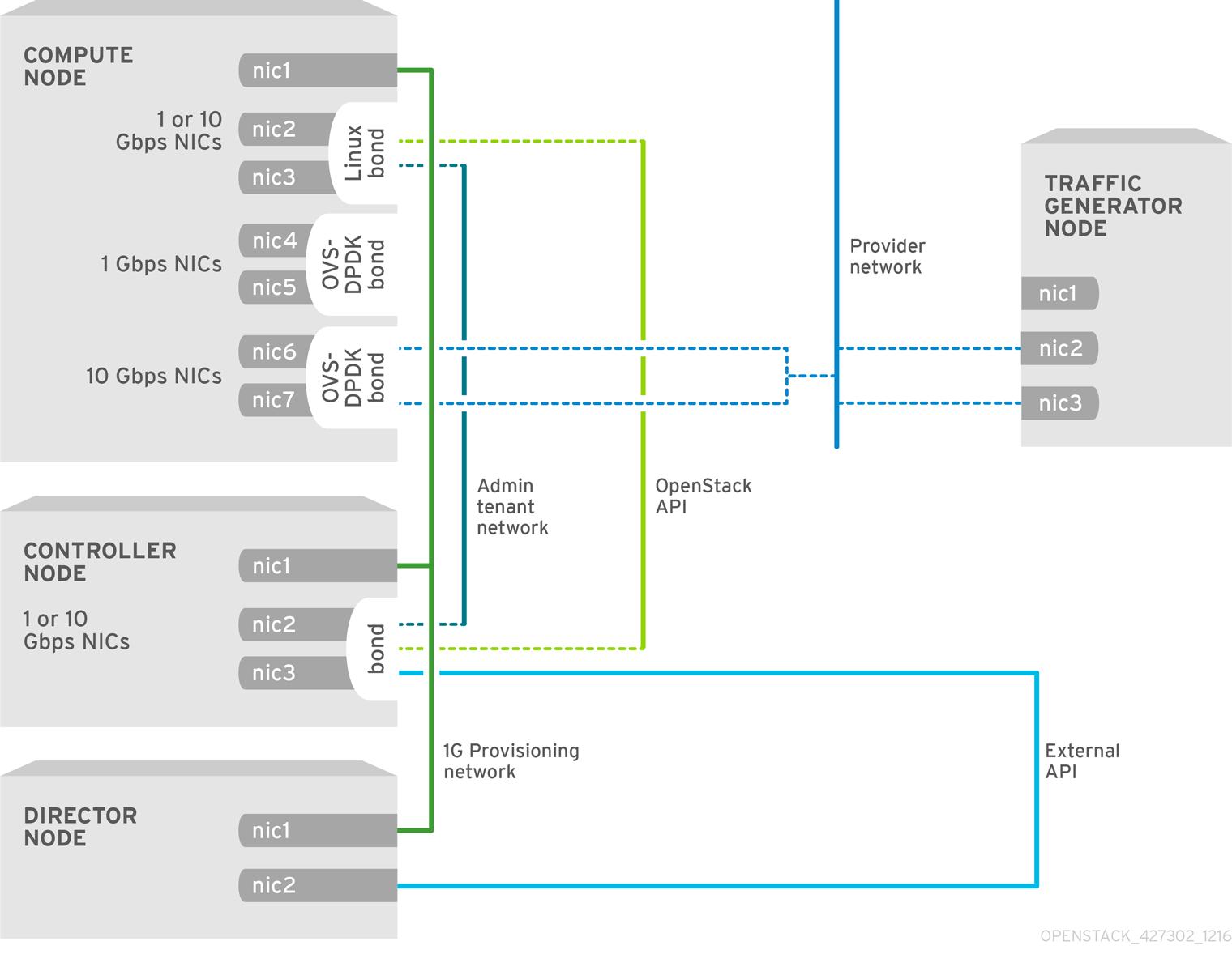 NFV OVS-DPDK Topology