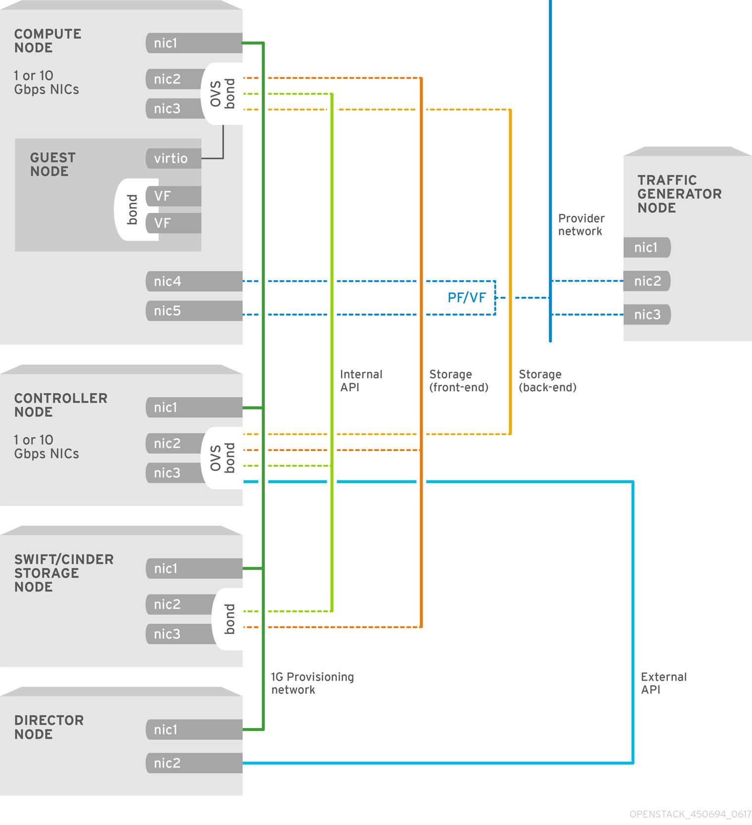 OpenStack NFV Config Guide Topology 450694 0617 ECE SR IOV