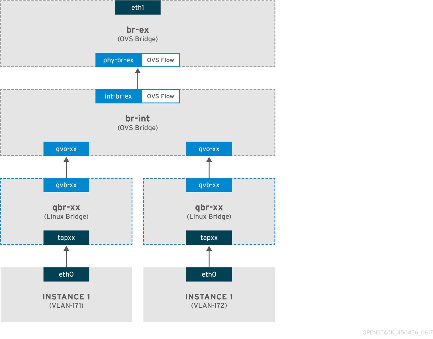 Networking Guide Red Hat OpenStack Platform 12 | Red Hat