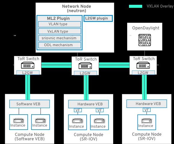 l2gw network topology