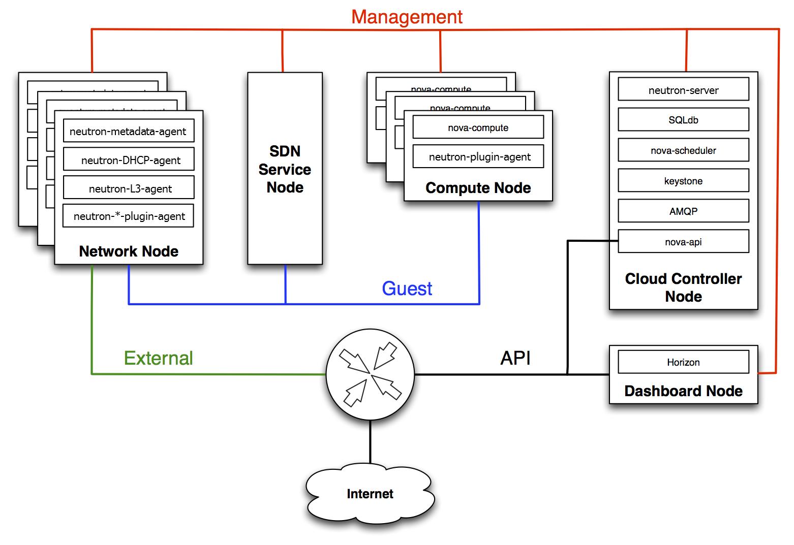network domains diagram