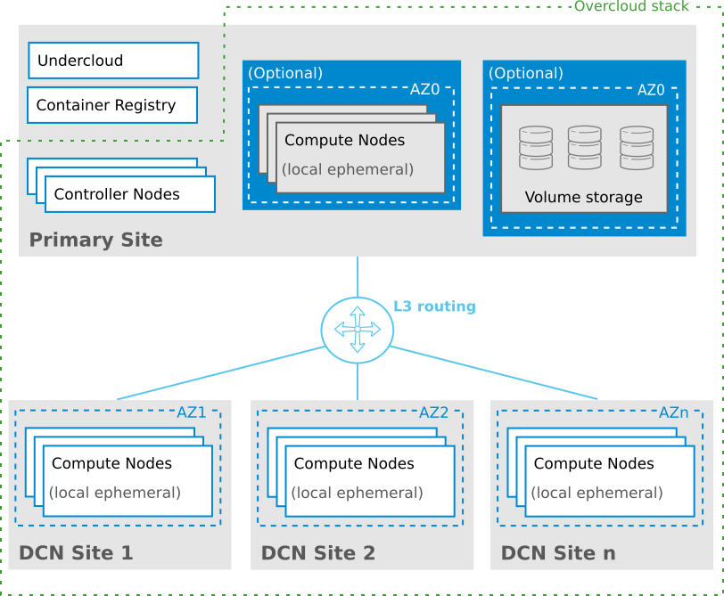 Chapter 1  Deploying Distributed Compute Nodes to Edge Sites - Red