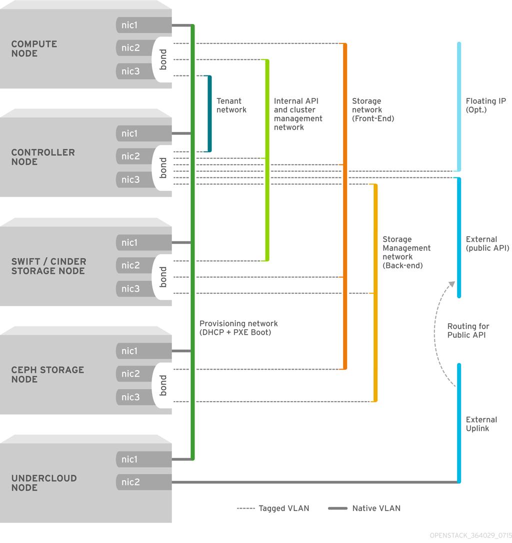 본딩된 인터페이스를 사용한 VLAN 토폴로지 예