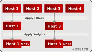 Scheduling Hosts