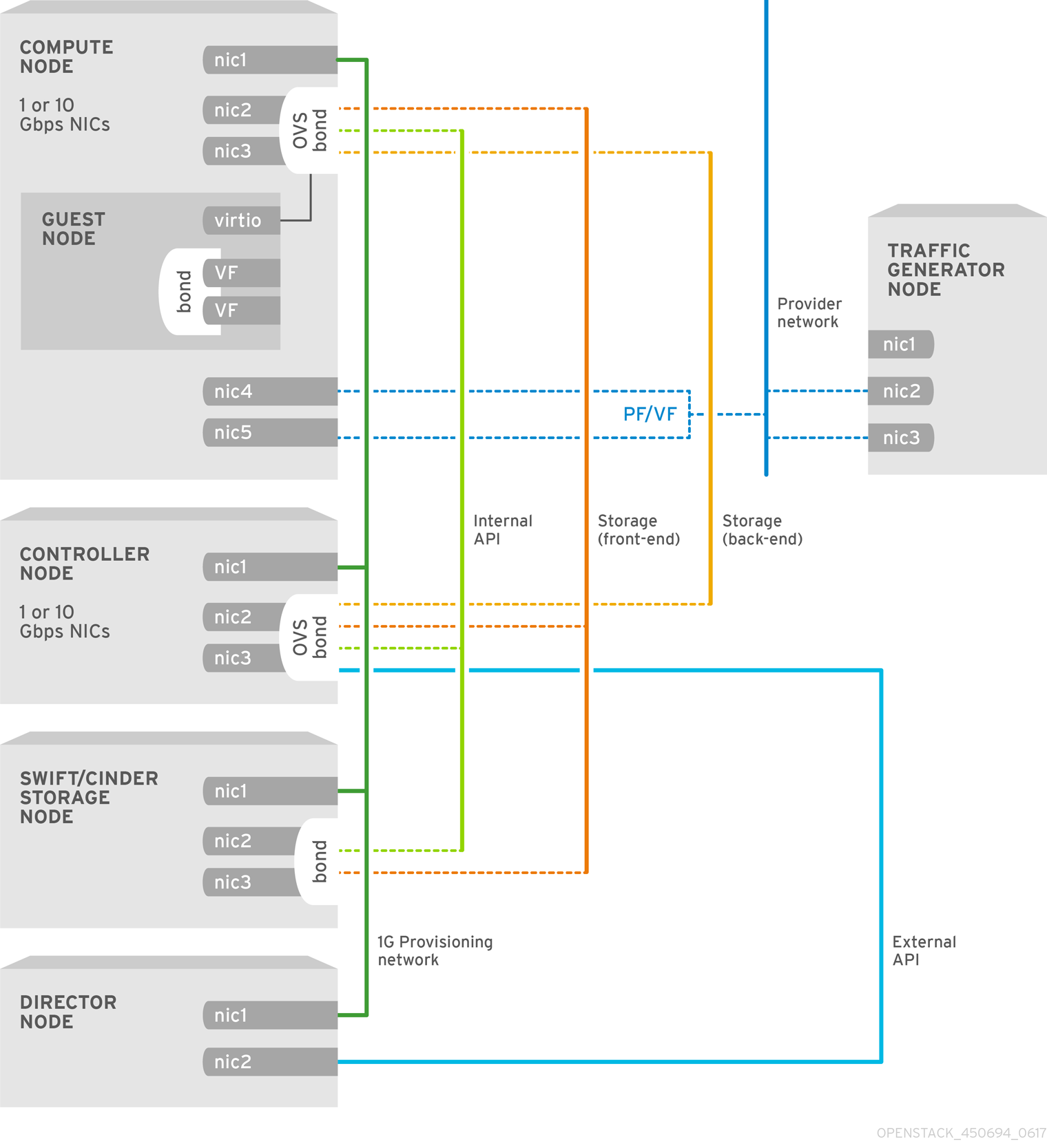 Chapter 6 Configuring An Sr Iov Deployment Red Hat Customer Portal V F Control Block Diagram Openstack Nfv Config Guide Topology 450694 0617 Ece