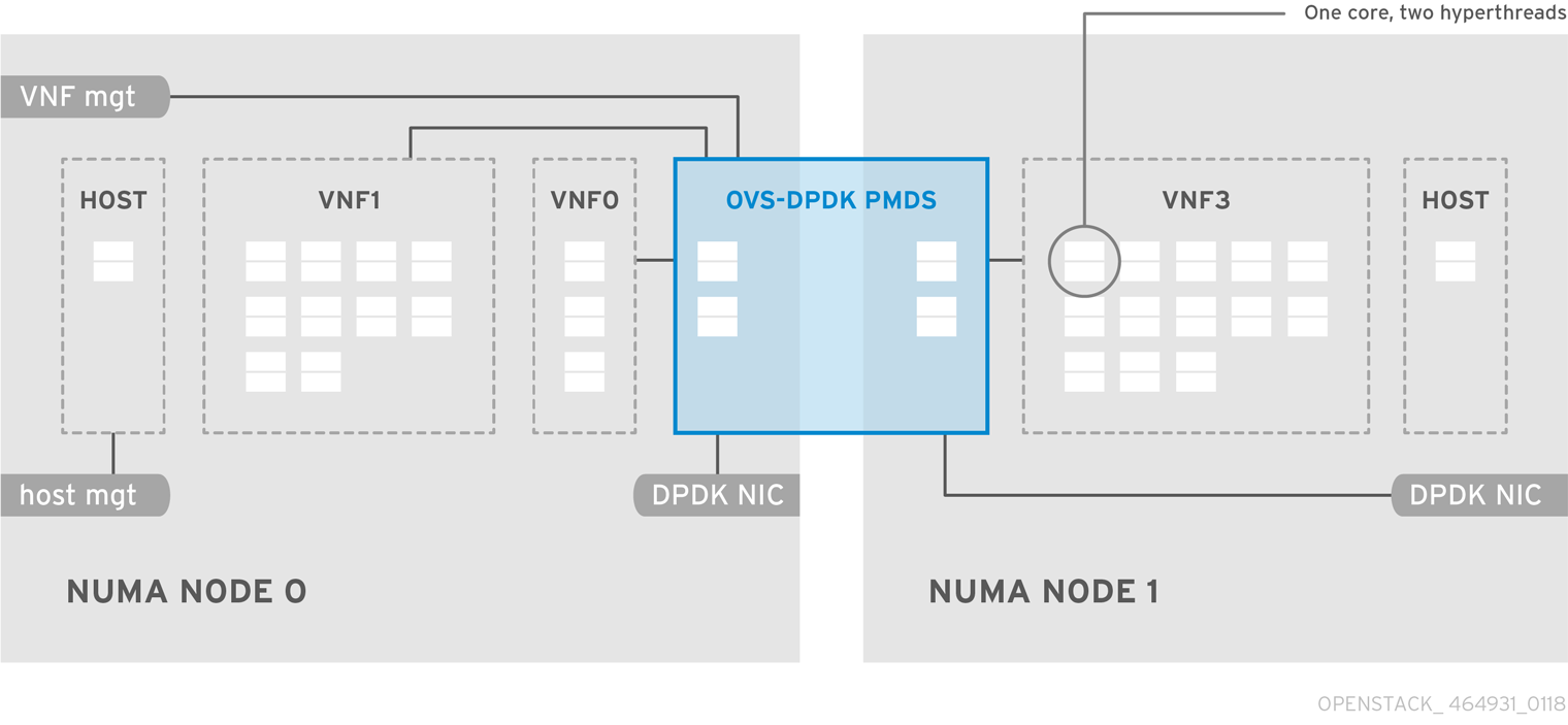 OpenStack NFV Hardware Capacities 464931 0118 OVS DPDK