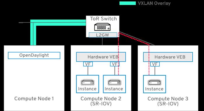 Networking Guide Red Hat OpenStack Platform 13 | Red Hat