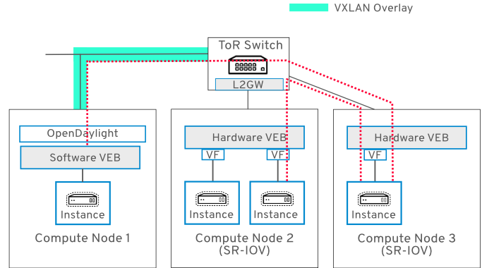 Networking Guide Red Hat OpenStack Platform 13 | Red Hat